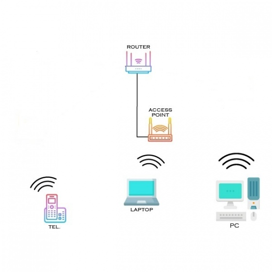 Wireless network - pack I