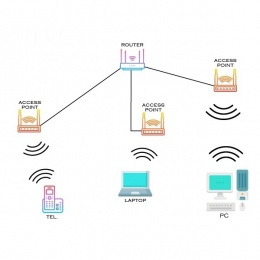 Wireless network - pack III
